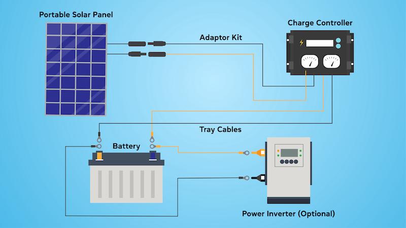 portable_solar_panel_Use_Greenesa