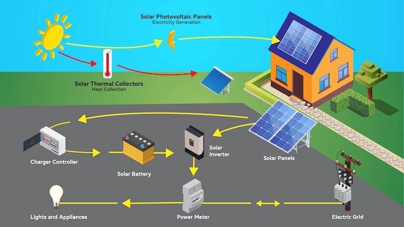Solar_energy_types_Greenesa